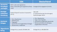 Einlagensicherung USA Deutschland